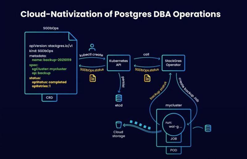 Cloud-Nativization of Postgres DBA Operations