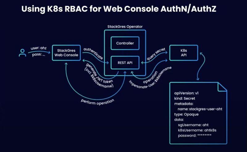 Using K8s RBAC for Web Console AuthN/AuthZ