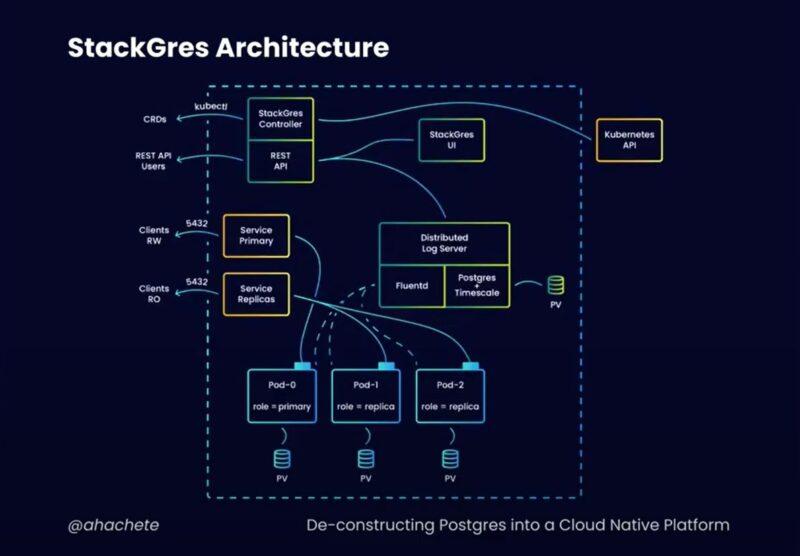 StackGrace Architecture