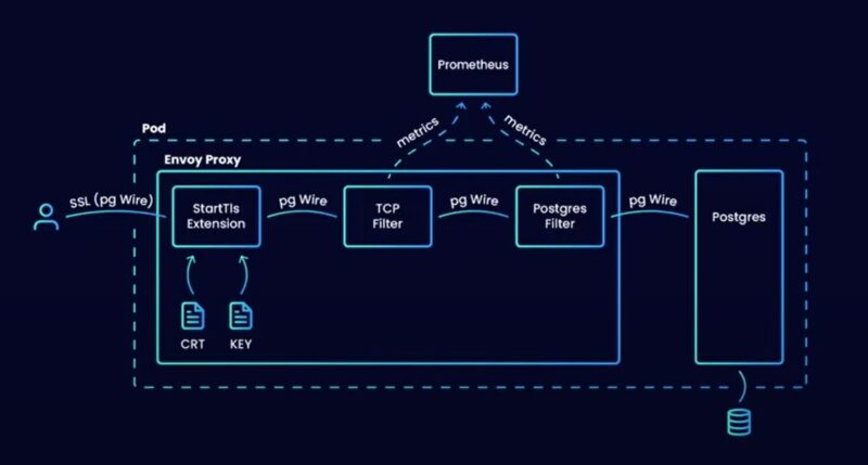 Envoy: offloading monitoring and SSL